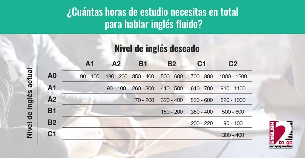 cuantas horas de estudio de ingles necesitas